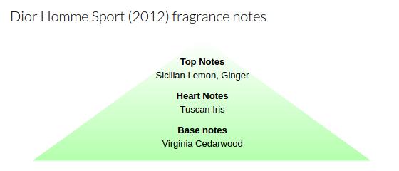 Dior_Homme_Sport_2012_Notes